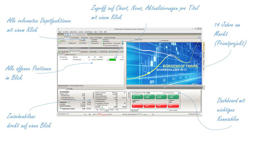 Chart analysis with Shareholder stock exchange software